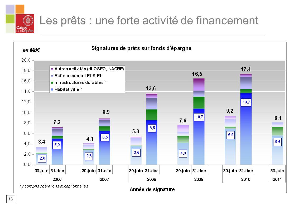 13 Les prêts : une forte activité de financement