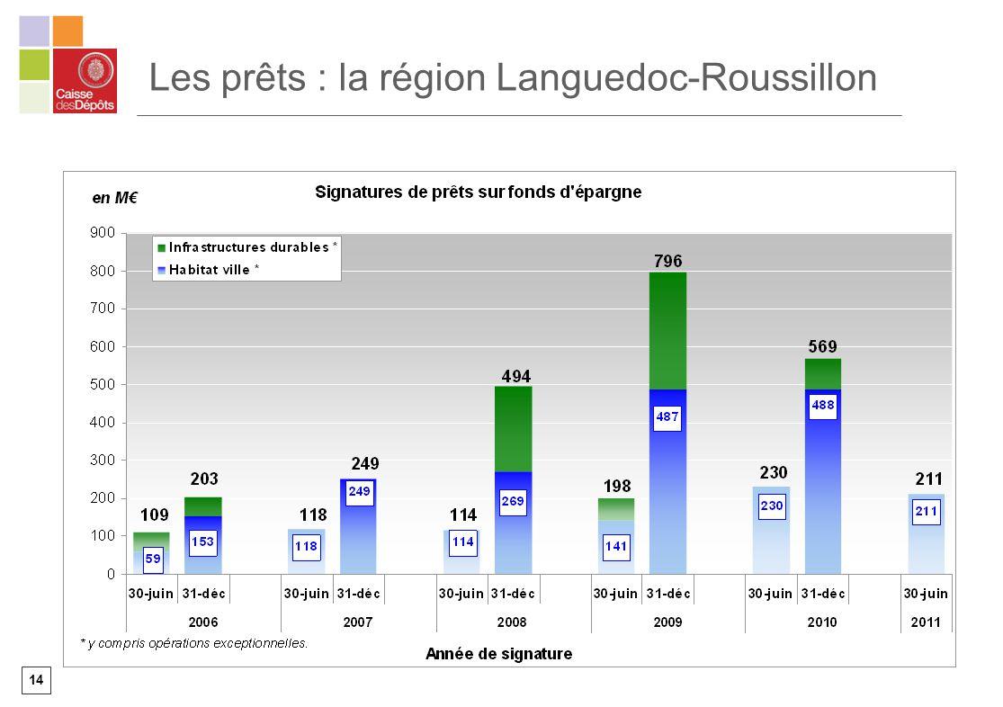 14 Les prêts : la région Languedoc-Roussillon