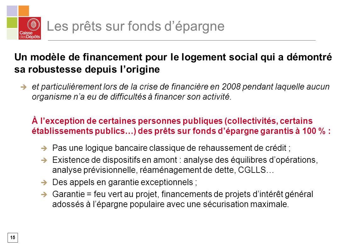 15 Les prêts sur fonds dépargne Un modèle de financement pour le logement social qui a démontré sa robustesse depuis lorigine et particulièrement lors