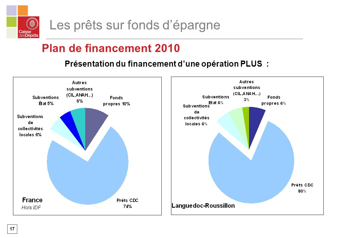 17 Présentation du financement dune opération PLUS : Plan de financement 2010 Hors IDF Les prêts sur fonds dépargne