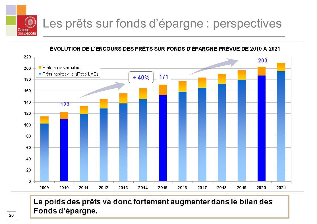 20 Les prêts sur fonds dépargne : perspectives + 40% Le poids des prêts va donc fortement augmenter dans le bilan des Fonds dépargne. 123 171 203