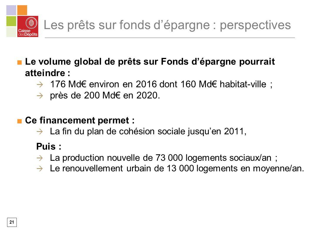 21 Les prêts sur fonds dépargne : perspectives Le volume global de prêts sur Fonds dépargne pourrait atteindre : 176 Md environ en 2016 dont 160 Md ha