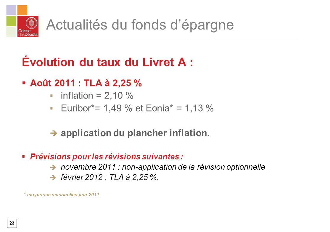 23 Actualités du fonds dépargne Évolution du taux du Livret A : Août 2011 : TLA à 2,25 % inflation = 2,10 % Euribor*= 1,49 % et Eonia* = 1,13 % applic