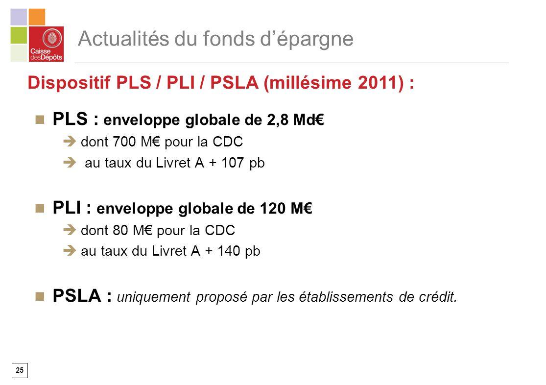 25 Actualités du fonds dépargne PLS : enveloppe globale de 2,8 Md dont 700 M pour la CDC au taux du Livret A + 107 pb PLI : enveloppe globale de 120 M