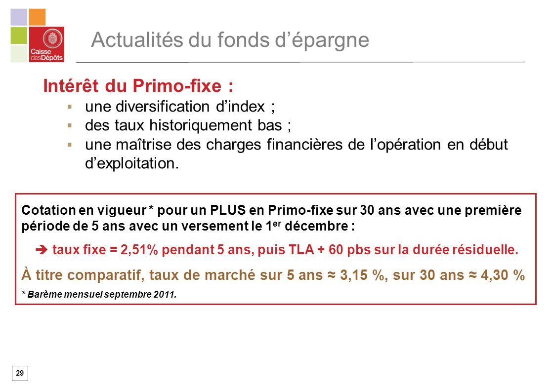 29 Actualités du fonds dépargne Intérêt du Primo-fixe : une diversification dindex ; des taux historiquement bas ; une maîtrise des charges financière