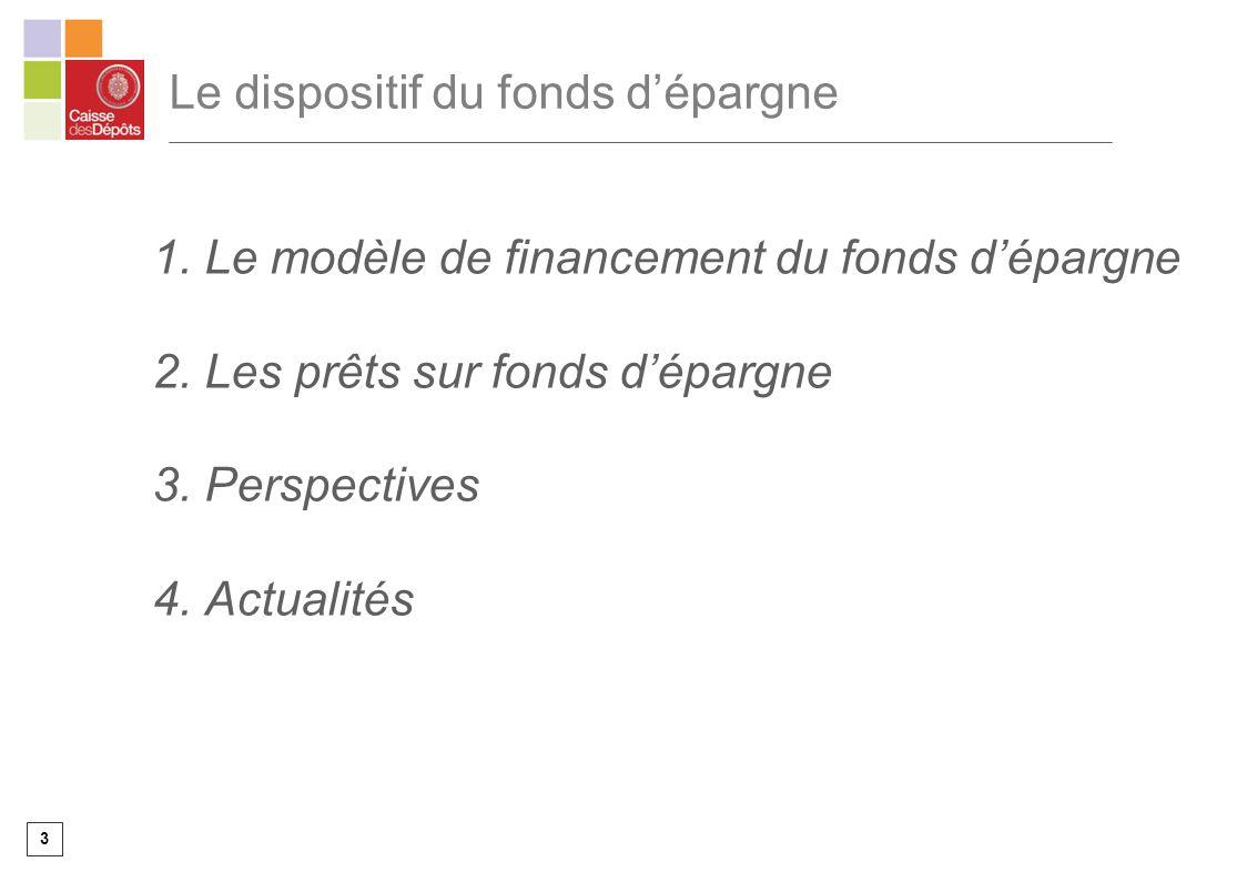 3 Le dispositif du fonds dépargne 1. Le modèle de financement du fonds dépargne 2. Les prêts sur fonds dépargne 3. Perspectives 4. Actualités
