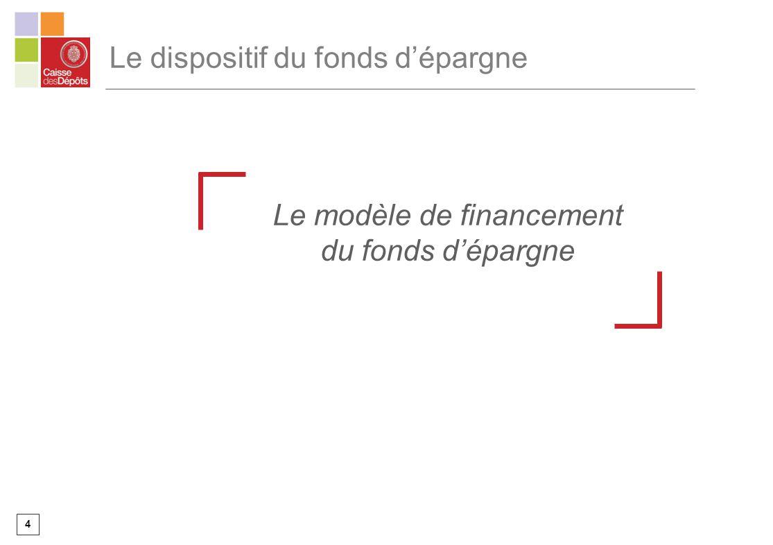 4 Le dispositif du fonds dépargne Le modèle de financement du fonds dépargne