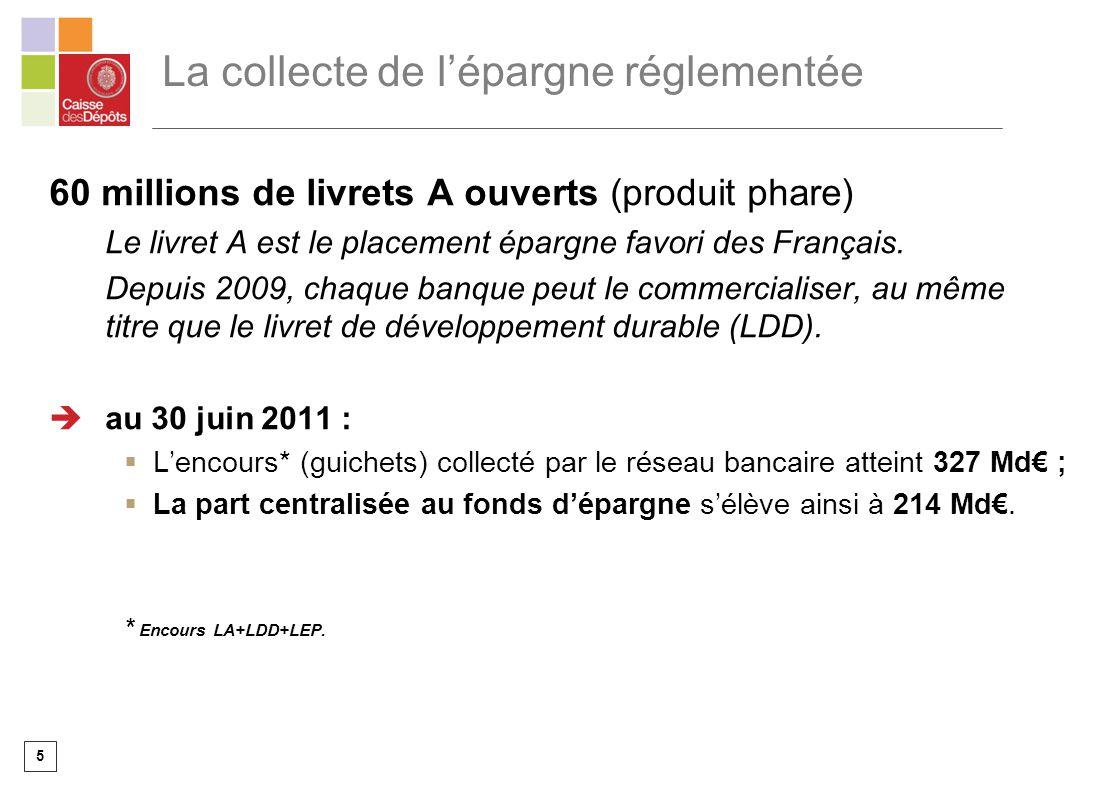 5 60 millions de livrets A ouverts (produit phare) Le livret A est le placement épargne favori des Français. Depuis 2009, chaque banque peut le commer