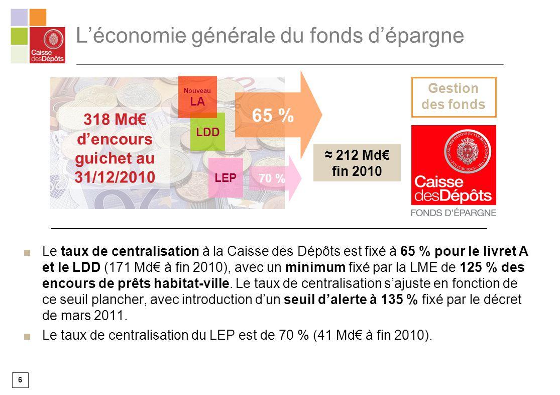 6 Léconomie générale du fonds dépargne Le taux de centralisation à la Caisse des Dépôts est fixé à 65 % pour le livret A et le LDD (171 Md à fin 2010)