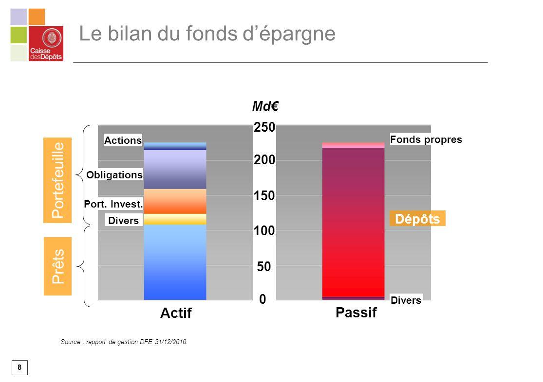8 Le bilan du fonds dépargne Md Habitat Prêts Portefeuille Fonds propres 0 200 150 Actions Obligations 100 50 Actif Passif Port. Invest. Divers Dépôts