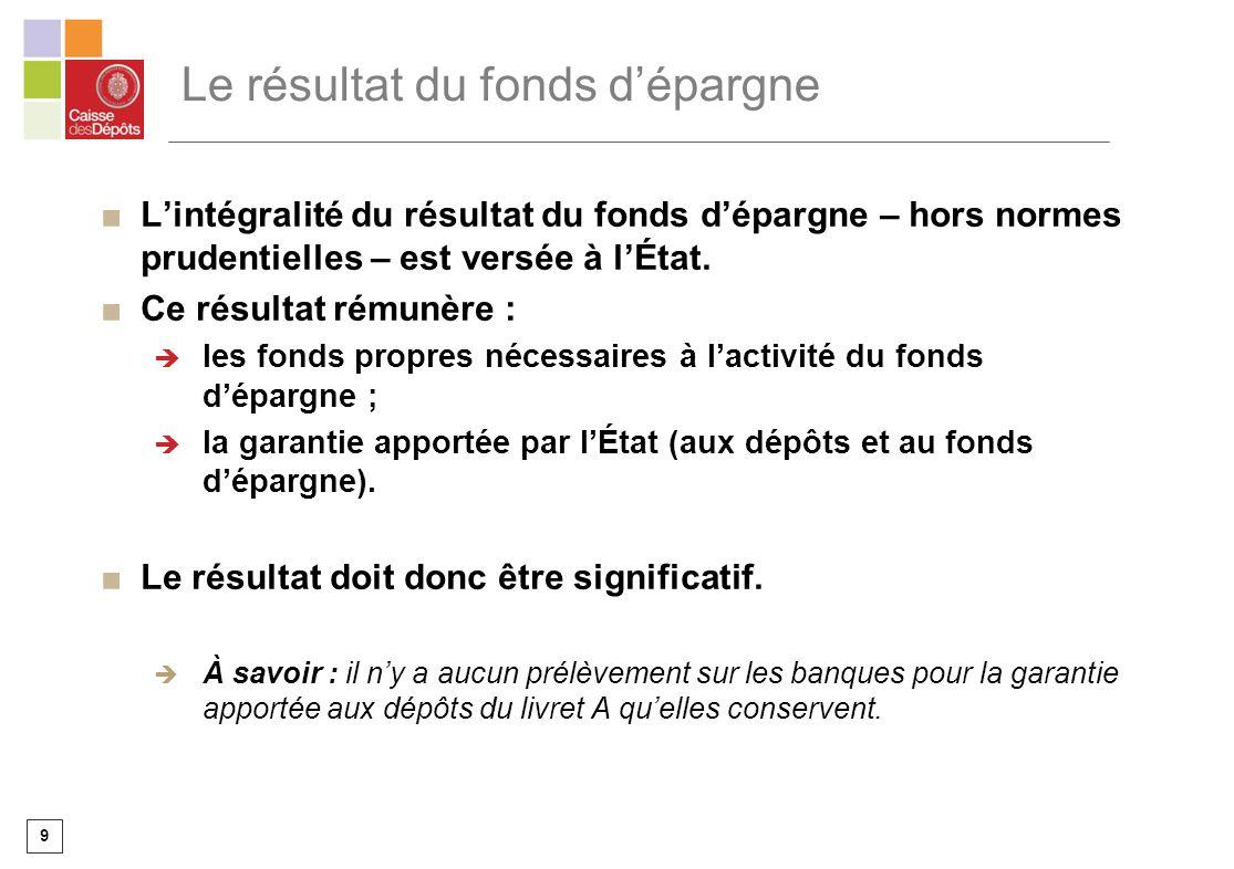 9 Le résultat du fonds dépargne Lintégralité du résultat du fonds dépargne – hors normes prudentielles – est versée à lÉtat. Ce résultat rémunère : le