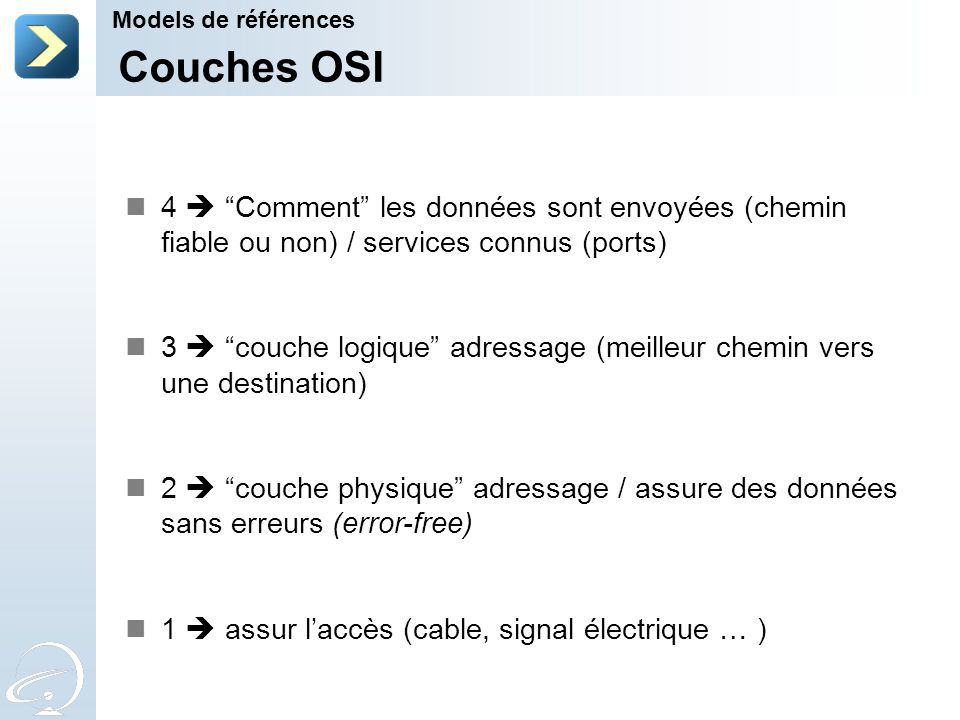 Couches OSI 4 Comment les données sont envoyées (chemin fiable ou non) / services connus (ports) 3 couche logique adressage (meilleur chemin vers une