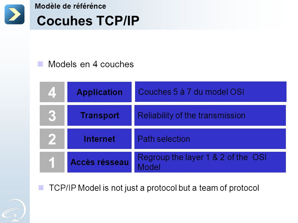 Cocuhes TCP/IP 4 3 2 1 Application Transport Internet Accès résseau Regroup the layer 1 & 2 of the OSI Model Path selection Reliability of the transmi
