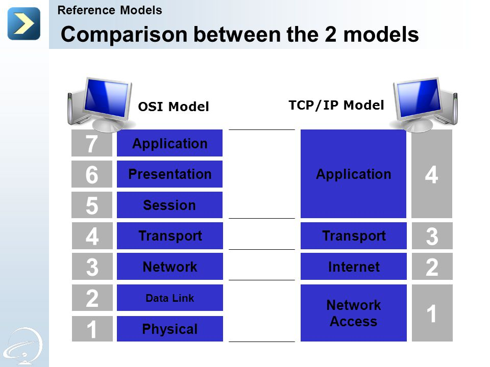 4 3 2 1 Transport Network Data Link Physical 5 Session 6 Presentation 7 Application OSI Model Transport Internet Network Access Application 3 2 1 4 TC