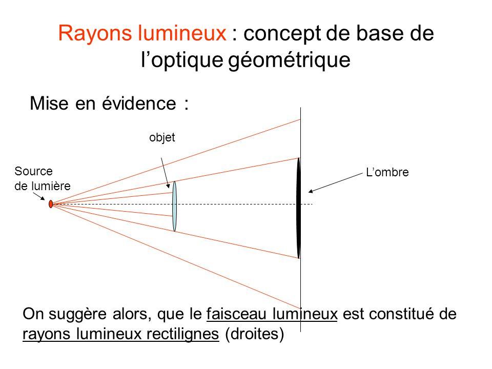Rayons lumineux : concept de base de loptique géométrique Mise en évidence : Lombre Source de lumière objet On suggère alors, que le faisceau lumineux est constitué de rayons lumineux rectilignes (droites)