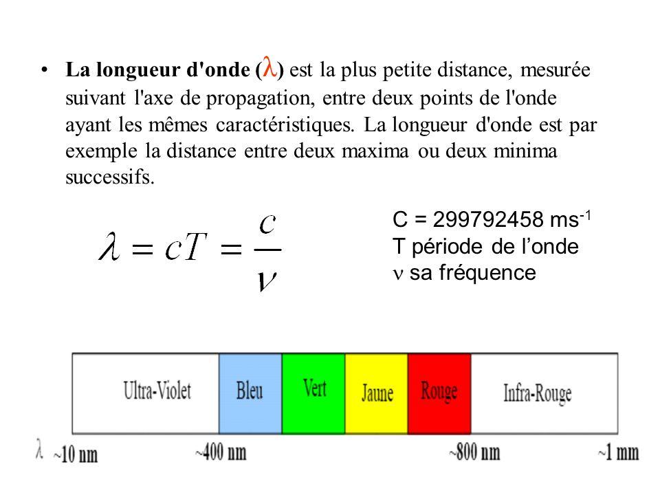 La longueur d'onde ( λ ) est la plus petite distance, mesurée suivant l'axe de propagation, entre deux points de l'onde ayant les mêmes caractéristiqu