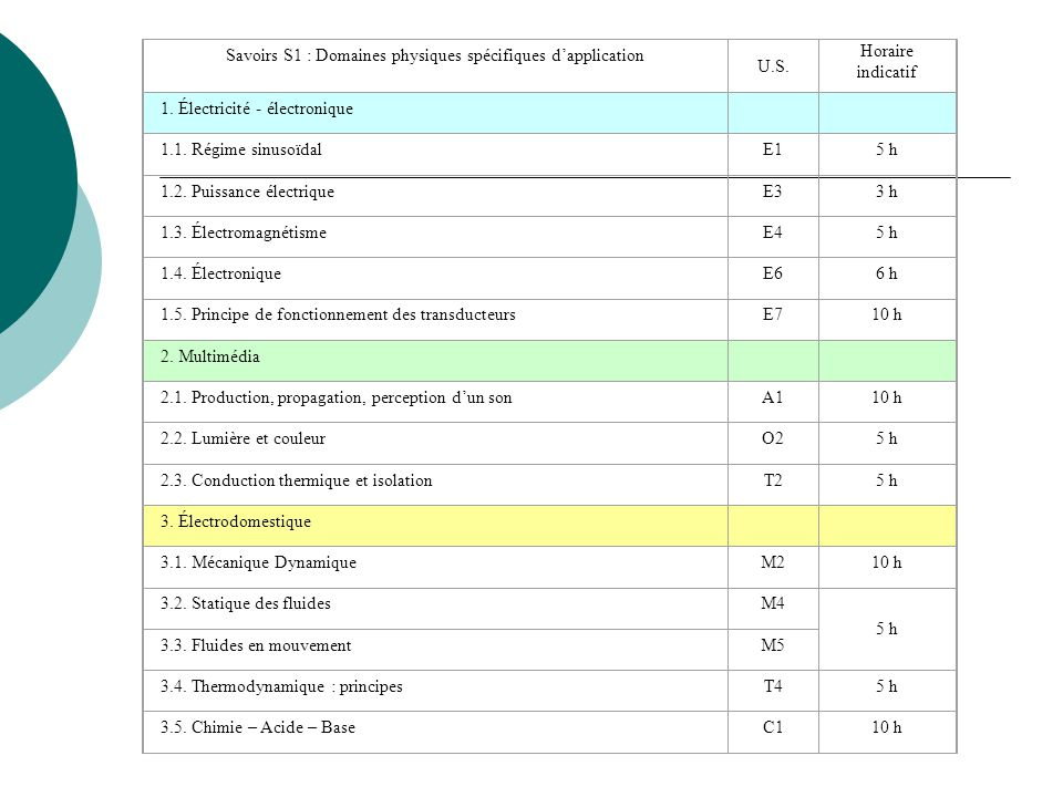 Savoirs S1 : Domaines physiques spécifiques dapplication U.S. Horaire indicatif 1. Électricité - électronique 1.1. Régime sinusoïdalE15 h 1.2. Puissan