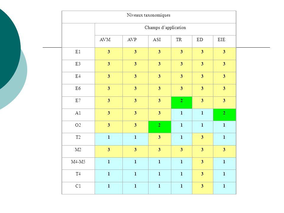 Niveaux taxonomiques Champs dapplication AVMAVPASITREDEIE E1333333 E3333333 E4333333 E6333333 E7333233 A1333112 O2332111 T2113131 M2333333 M4-M5111131 T4111131 C1111131