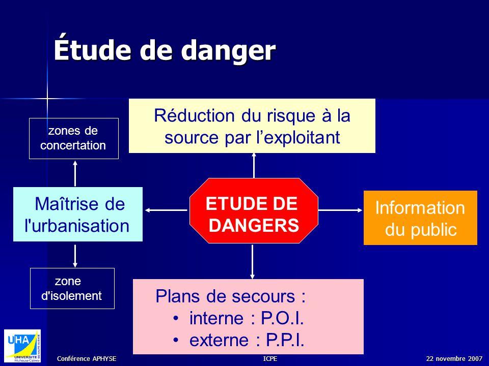 Conférence APHYSE 22 novembre 2007ICPE ETUDE DE DANGERS Maîtrise de l'urbanisation interne : P.O.I. externe : P.P.I. Plans de secours : Information du