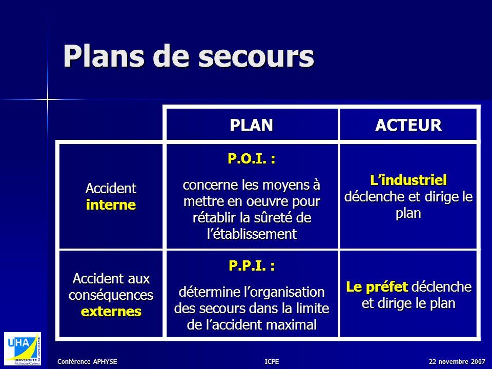 Conférence APHYSE 22 novembre 2007ICPE Plans de secours PLANACTEUR Accident interne P.O.I. : concerne les moyens à mettre en oeuvre pour rétablir la s
