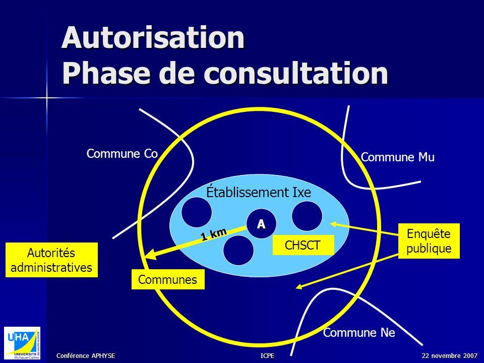 Conférence APHYSE 22 novembre 2007ICPE Autorisation Phase de consultation Établissement Ixe A CHSCT Autorités administratives Commune Ne Commune Mu Co