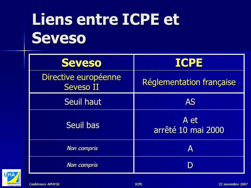 Conférence APHYSE 22 novembre 2007ICPE Liens entre ICPE et Seveso SevesoICPE Directive européenne Seveso II Réglementation française Seuil haut Seuil