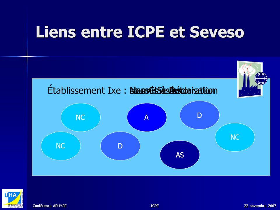 Conférence APHYSE 22 novembre 2007ICPE Liens entre ICPE et Seveso Établissement Ixe : AS D A NC D soumis à Déclarationsoumis à AutorisationNon Classéc
