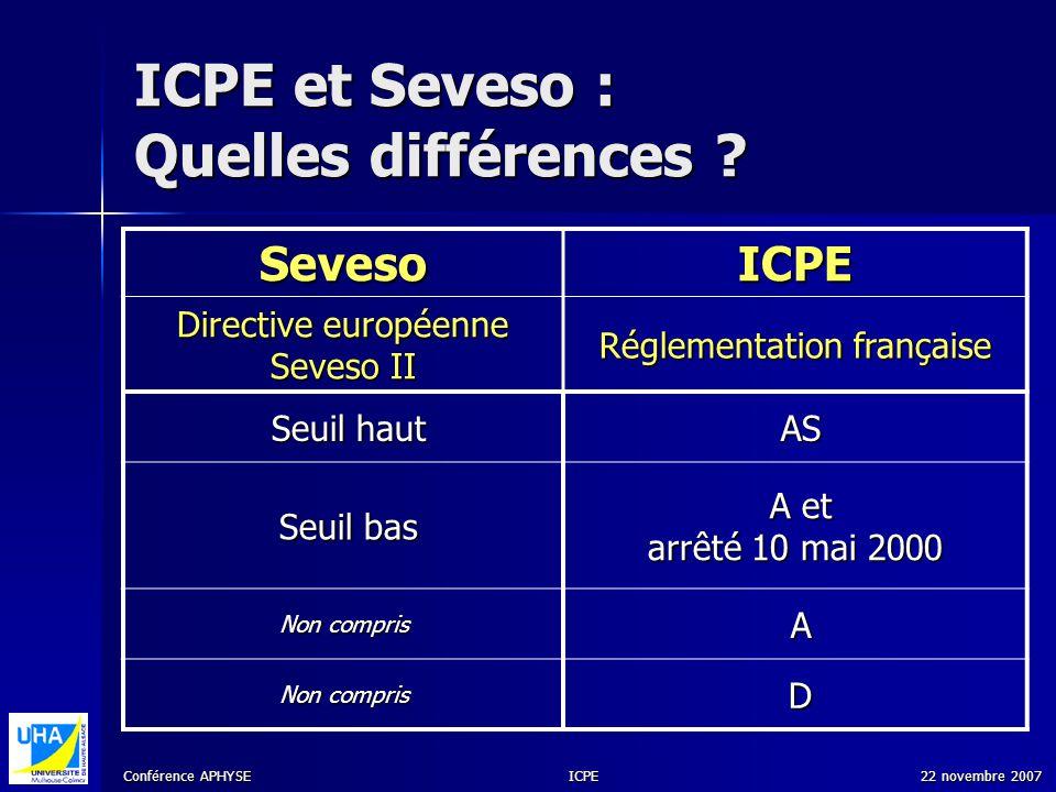 Conférence APHYSE 22 novembre 2007ICPE ICPE et Seveso : Quelles différences ? SevesoICPE Directive européenne Seveso II Réglementation française Seuil