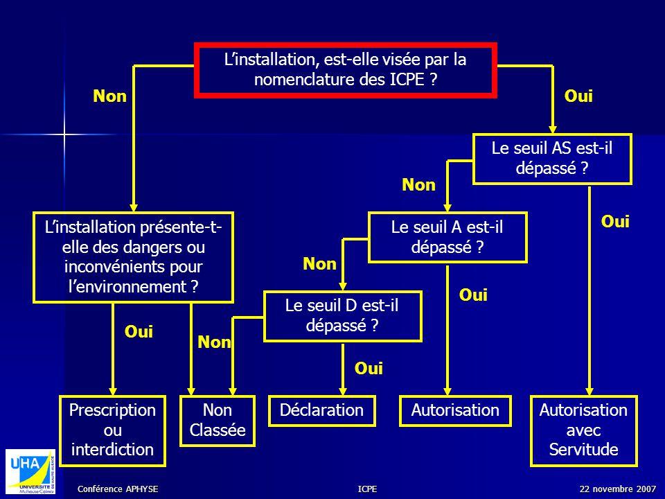 Conférence APHYSE 22 novembre 2007ICPE Linstallation, est-elle visée par la nomenclature des ICPE ? DéclarationAutorisation avec Servitude Autorisatio
