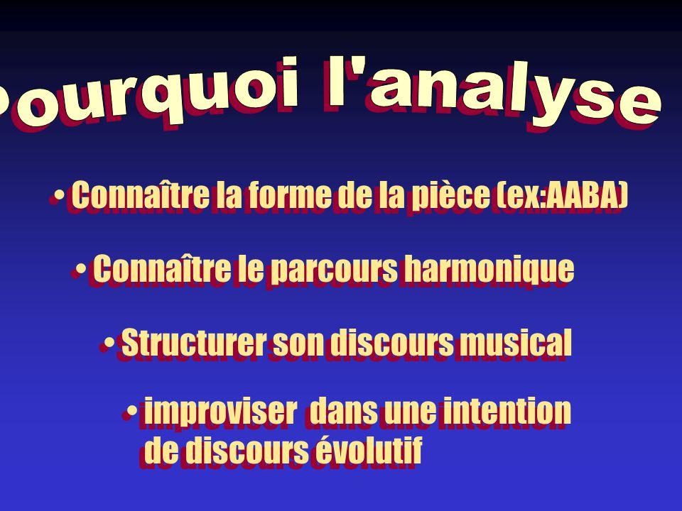 Connaître la forme de la pièce (ex:AABA) Connaître le parcours harmonique Structurer son discours musical improviser dans une intention de discours évolutif