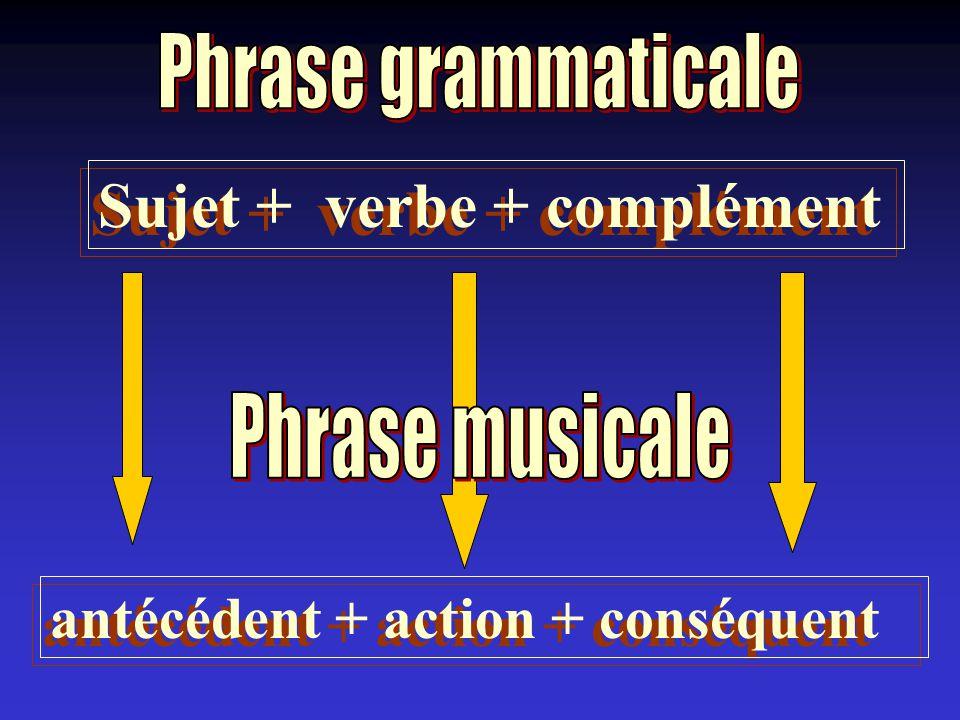 Sujet + verbe + complément antécédent + action + conséquent