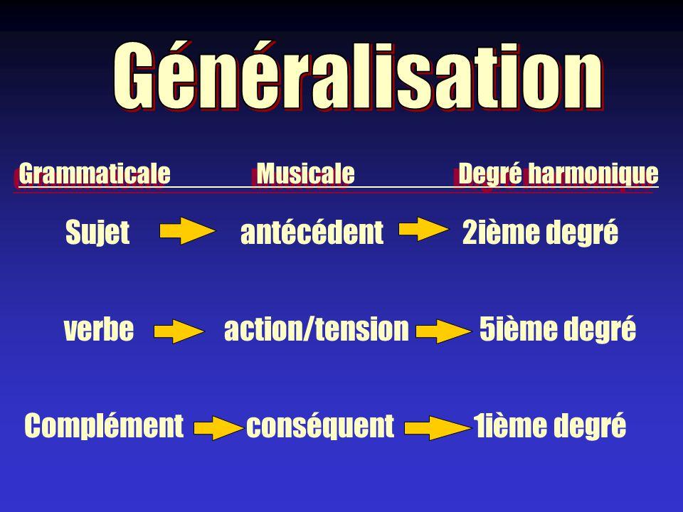 Sujet verbe Complément Grammaticale Musicale Degré harmonique antécédent2ième degré action/tension5ième degré conséquent1ième degré