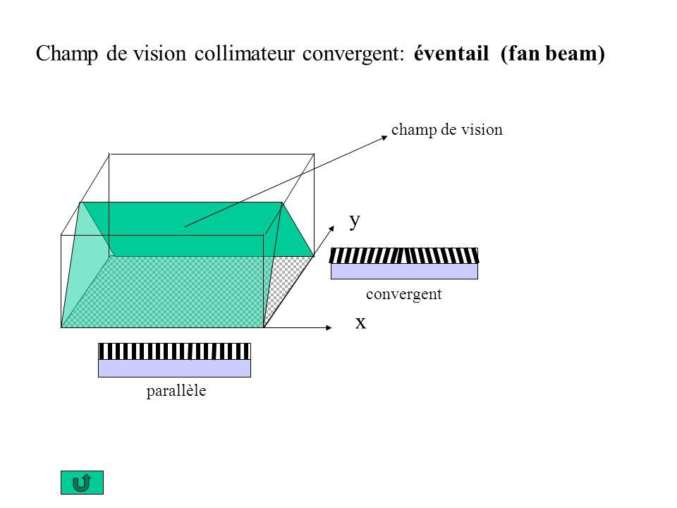 Champ de vision collimateur convergent: éventail (fan beam) x y parallèle convergent champ de vision