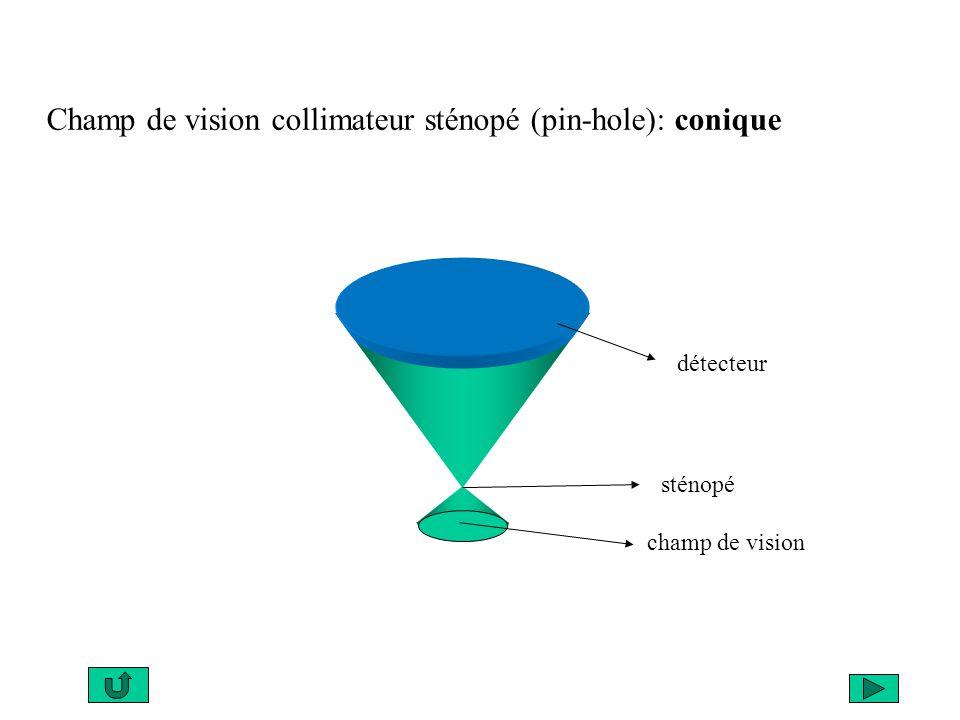 Champ de vision collimateur sténopé (pin-hole): conique champ de vision sténopé détecteur