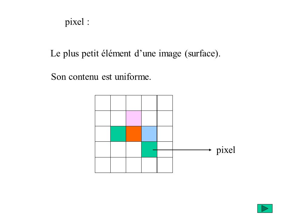 Le plus petit élément dune image (surface). pixel pixel : Son contenu est uniforme.