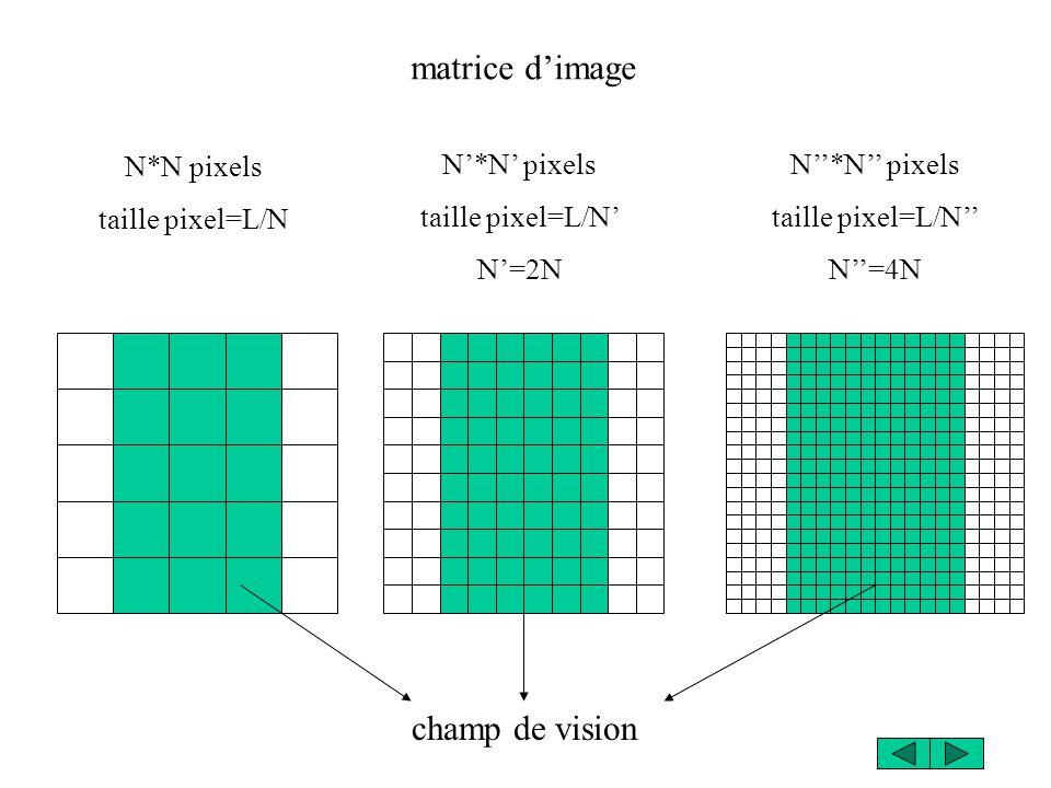 champ de vision N*N pixels taille pixel=L/N N*N pixels taille pixel=L/N N=2N N*N pixels taille pixel=L/N N=4N matrice dimage
