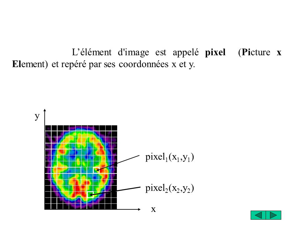 x y pixel 1 (x 1,y 1 ) pixel 2 (x 2,y 2 ) Lélément d'image est appelé pixel (Picture x Element) et repéré par ses coordonnées x et y.