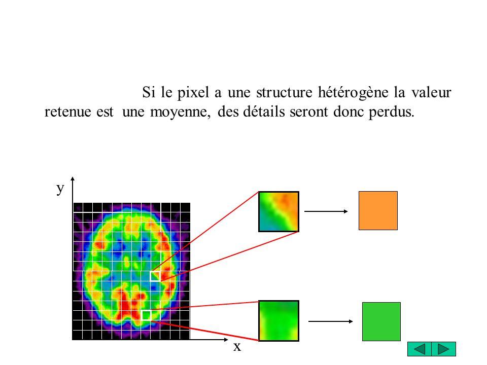 x y Si le pixel a une structure hétérogène la valeur retenue est une moyenne, des détails seront donc perdus.