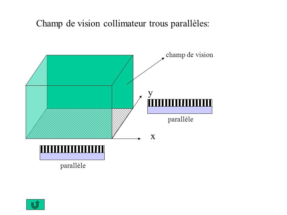 Ce type de collimateur laisse passer les rayons selon des directions « divergentes » par rapport à laxe du détecteur et, par conséquent, produit un agrandissement de la projection de lobjet sue le champ de vision de la gamma caméra convergent Collimateur convergent: cristal image collimateur objet