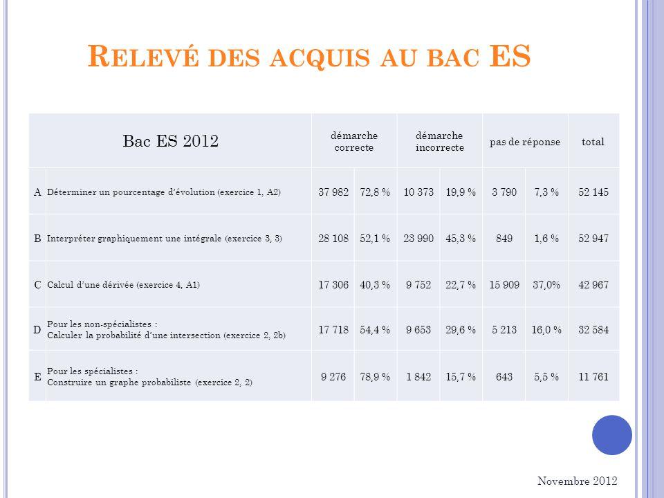R ELEVÉ DES ACQUIS AU BAC ES Novembre 2012 Bac ES 2012 démarche correcte démarche incorrecte pas de réponsetotal A Déterminer un pourcentage dévolution (exercice 1, A2) 37 98272,8 %10 37319,9 %3 7907,3 %52 145 B Interpréter graphiquement une intégrale (exercice 3, 3) 28 10852,1 %23 99045,3 %8491,6 %52 947 C Calcul dune dérivée (exercice 4, A1) 17 30640,3 %9 75222,7 %15 90937,0%42 967 D Pour les non-spécialistes : Calculer la probabilité dune intersection (exercice 2, 2b) 17 71854,4 %9 65329,6 %5 21316,0 %32 584 E Pour les spécialistes : Construire un graphe probabiliste (exercice 2, 2) 9 27678,9 %1 84215,7 %6435,5 %11 761