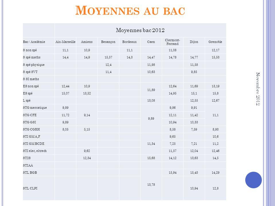 M OYENNES AU BAC Moyennes bac 2012 Bac / AcadémieAix-MarseilleAmiensBesançonBordeauxCaen Clermont- Ferrand DijonGrenoble S non spé11,110,9 11,1 11,08 12,17 S spé maths14,414,915,5714,314,4714,7814,7715,53 S spé physique 12,4 11,98 11,58 S spé SVT 11,4 10,63 9,85 S SI maths ES non spé12,4410,9 11,89 12,6411,6913,19 ES spé15,0713,52 14,9515,115,8 L spé 13,08 12,5512,67 STG mercatique9,89 9,14 9,89 9,869,91 11,1 STG CFE11,72 12,1111,42 STG GSI9,89 10,9410,33 STG CGRH8,055,15 8,587,598,93 STI GM A,F 11,34 9,65 10,6 STI GM BCDE 7,257,2111,2 STI elec, eltrech 9,62 11,5712,0412,46 ST2S 12,34 15,6814,1213,6314,5 STIAA STL BGB 13,78 15,9415,4314,29 STL CLPI 10,9412,8 Novembre 2012