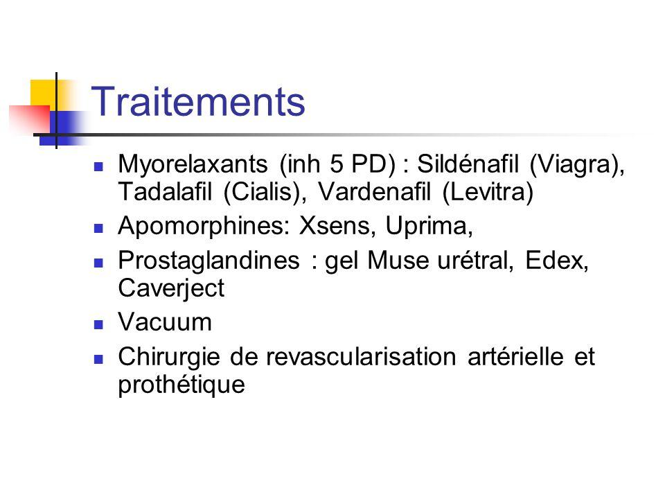 Traitements Myorelaxants (inh 5 PD) : Sildénafil (Viagra), Tadalafil (Cialis), Vardenafil (Levitra) Apomorphines: Xsens, Uprima, Prostaglandines : gel