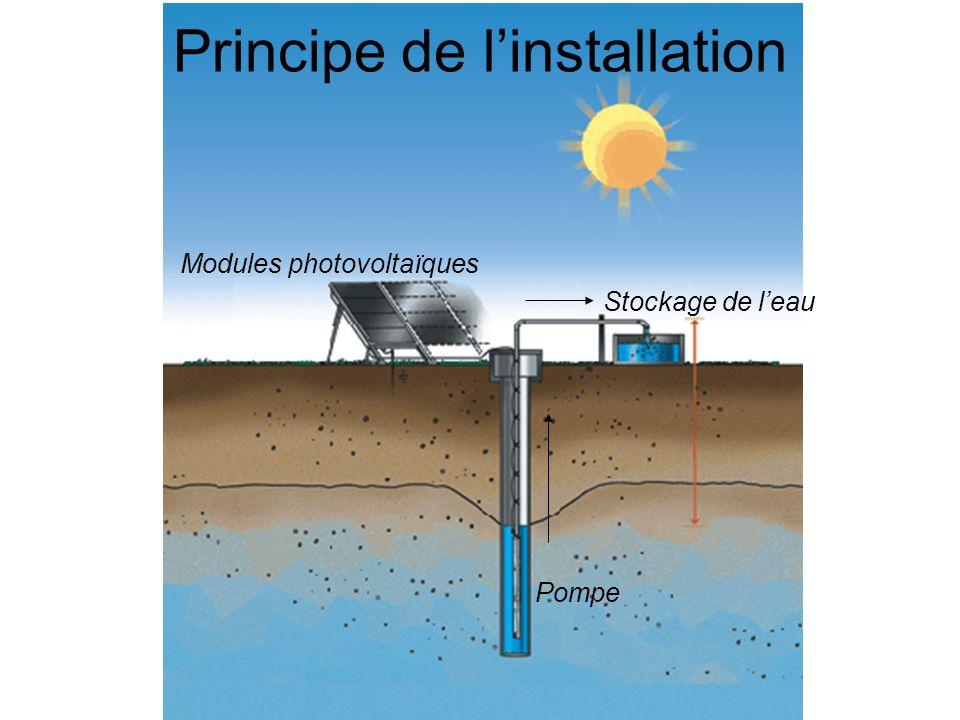 Principe de linstallation Modules photovoltaïques Pompe Stockage de leau