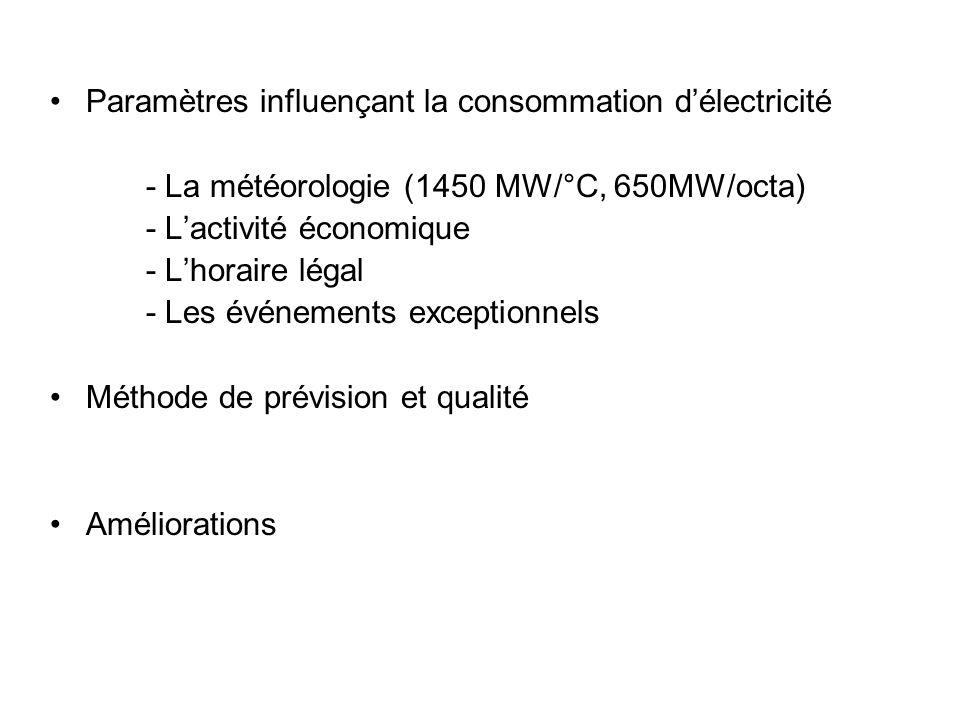 Paramètres influençant la consommation délectricité - La météorologie (1450 MW/°C, 650MW/octa) - Lactivité économique - Lhoraire légal - Les événement