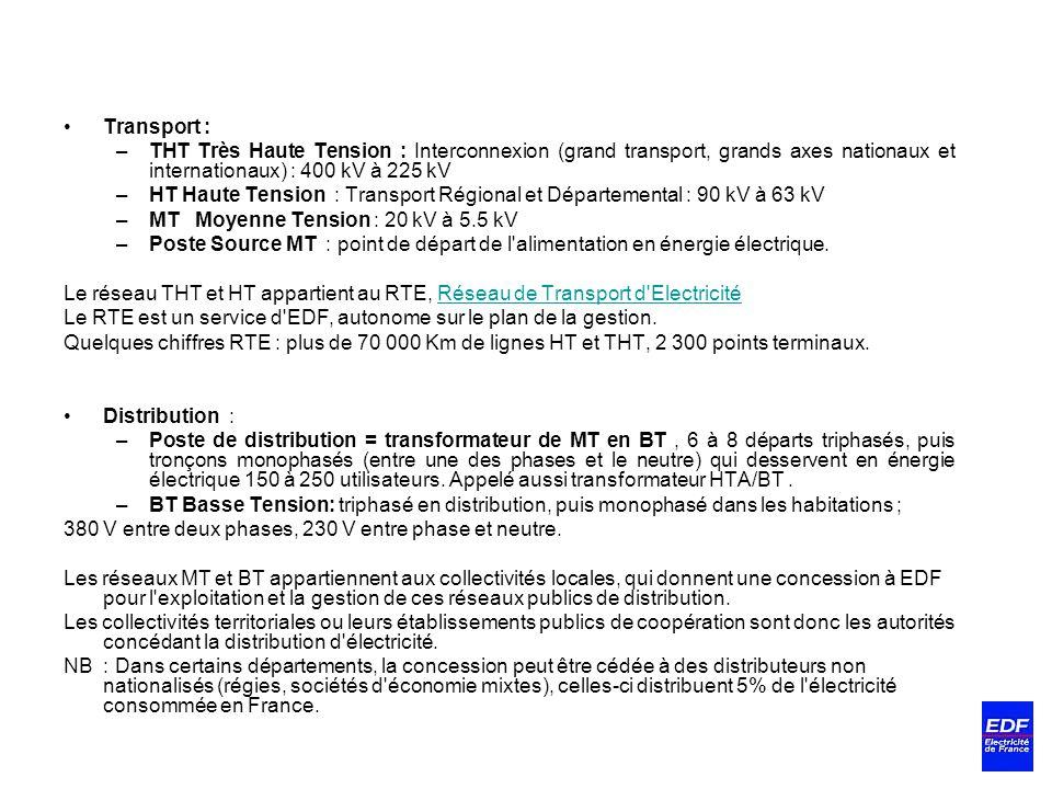 Transport : –THT Très Haute Tension : Interconnexion (grand transport, grands axes nationaux et internationaux) : 400 kV à 225 kV –HT Haute Tension :