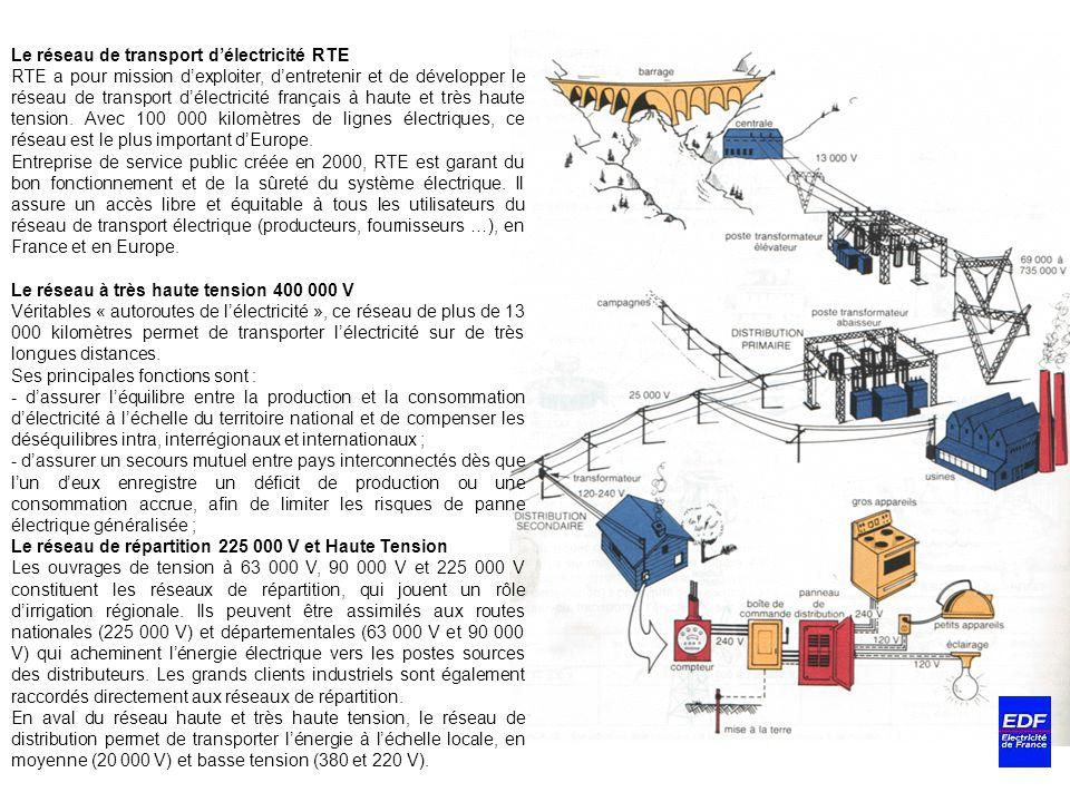 Le réseau de transport délectricité RTE RTE a pour mission dexploiter, dentretenir et de développer le réseau de transport délectricité français à hau