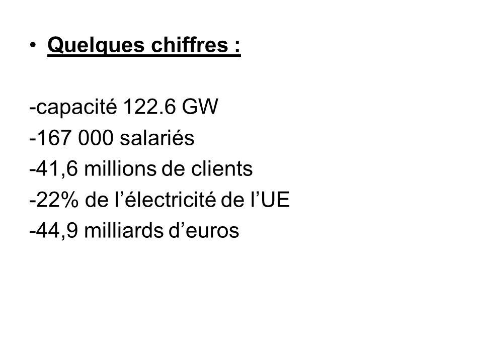 Quelques chiffres : -capacité 122.6 GW -167 000 salariés -41,6 millions de clients -22% de lélectricité de lUE -44,9 milliards deuros