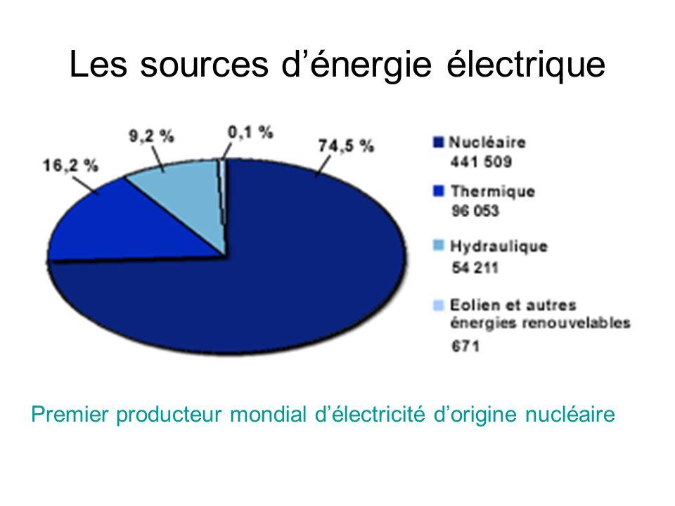 Les sources dénergie électrique Premier producteur mondial délectricité dorigine nucléaire