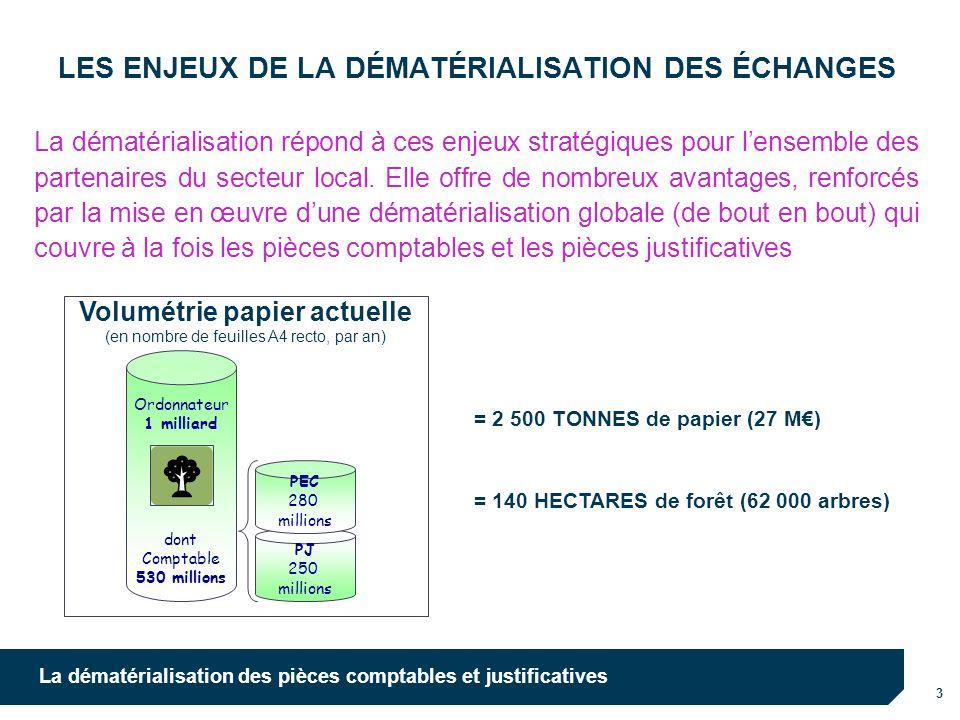 3 La dématérialisation des pièces comptables et justificatives LES ENJEUX DE LA DÉMATÉRIALISATION DES ÉCHANGES Ordonnateur 1 milliard dont Comptable 5