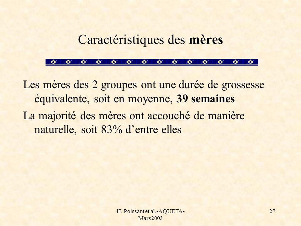 H. Poissant et al.-AQUETA- Mars2003 27 Caractéristiques des mères Les mères des 2 groupes ont une durée de grossesse équivalente, soit en moyenne, 39